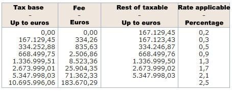 Wealth Tax Comunidad Valenciana