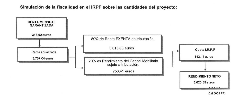 simulacion de la fiscalidad en el irpf